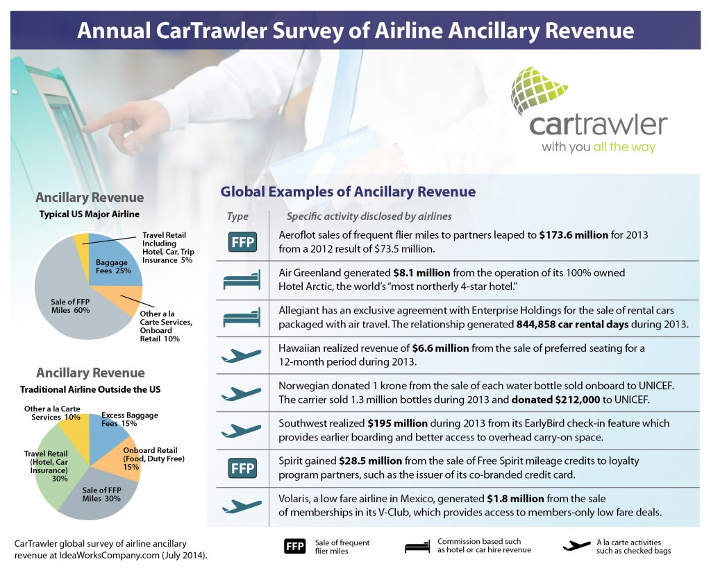 CarTrawler survey of global ancillary revenue GRAPHIC