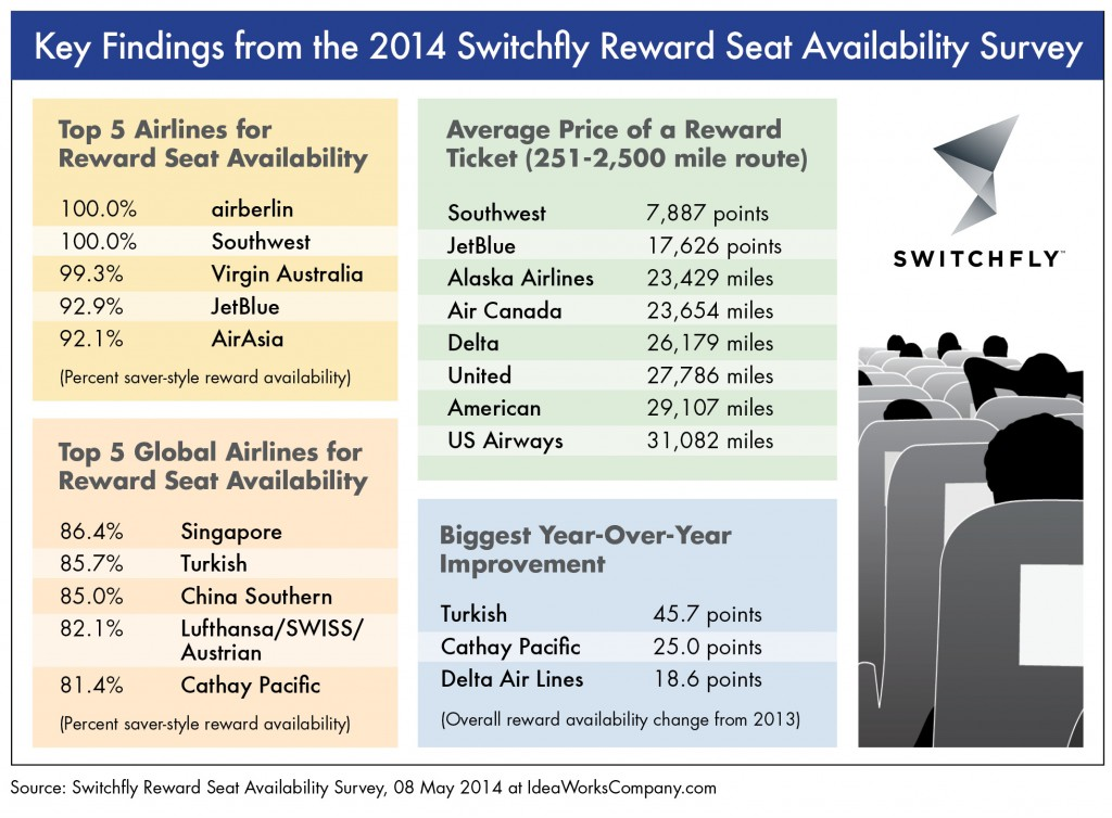 Switchfly Reward Seat Availability Survey GRAPHIC